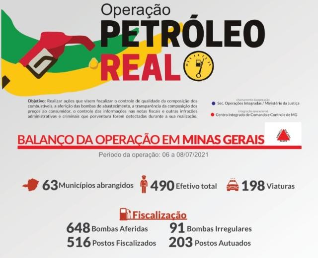 Dados Petroleo Real